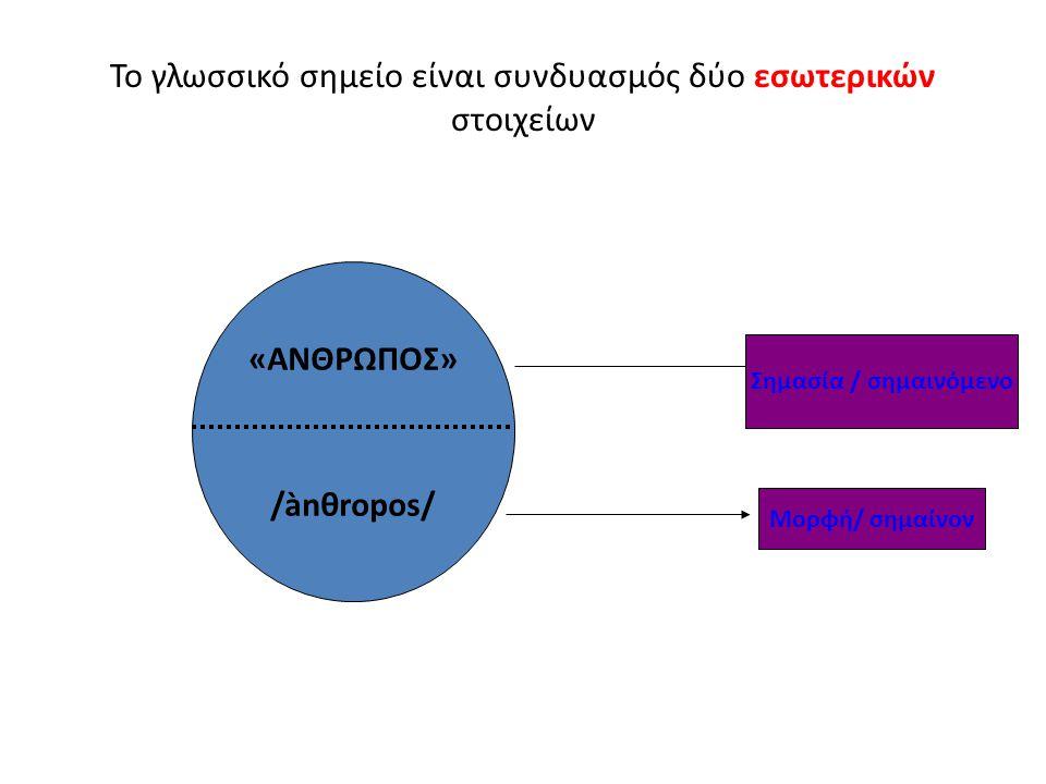 Το γλωσσικό σημείο είναι συνδυασμός δύο εσωτερικών στοιχείων «ΑΝΘΡΩΠΟΣ» /ànθropos/ Σημασία / σημαινόμενο Μορφή/ σημαίνον
