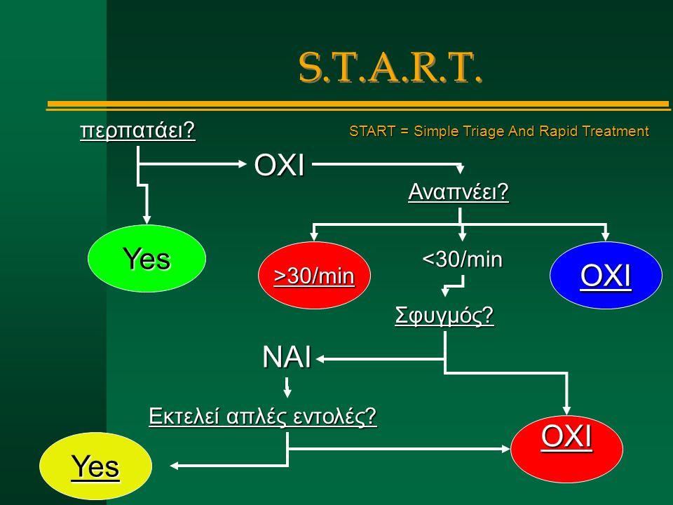 Yes >30/minΟΧΙ ΟΧΙ Yes περπατάει? Αναπνέει? Σφυγμός? Εκτελεί απλές εντολές? ΟΧΙ <30/min ΝΑΙ START = Simple Triage And Rapid Treatment S.T.A.R.T.