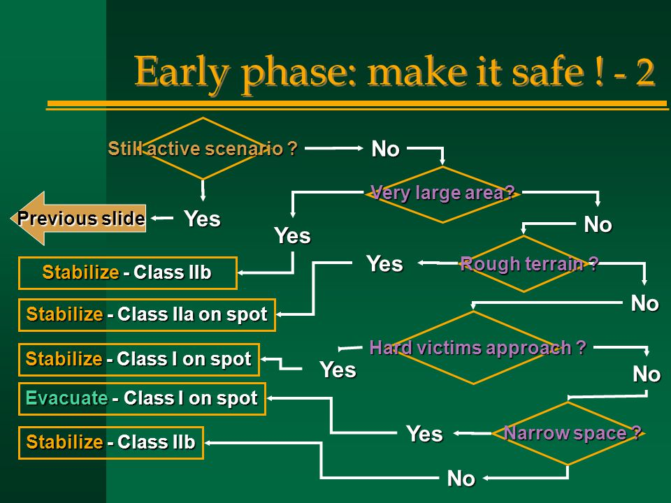 Early phase: make it safe ! - 2 Yes No No No No No Yes Yes Yes Yes Previous slide Hard victims approach ? Narrow space ? Stabilize - Class IIb Stabili
