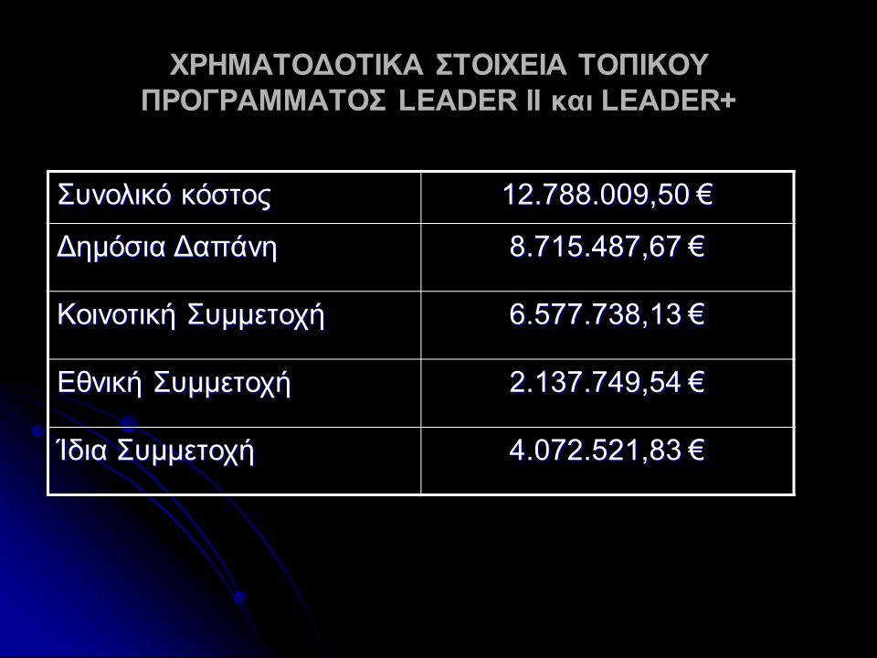 ΧΡΗΜΑΤΟΔΟΤΙΚΑ ΣΤΟΙΧΕΙΑ ΤΟΠΙΚΟΥ ΠΡΟΓΡΑΜΜΑΤΟΣ LEADER II και LEADER+ Συνολικό κόστος 12.788.009,50 € Δημόσια Δαπάνη 8.715.487,67 € Κοινοτική Συμμετοχή 6.577.738,13 € Εθνική Συμμετοχή 2.137.749,54 € Ίδια Συμμετοχή 4.072.521,83 €