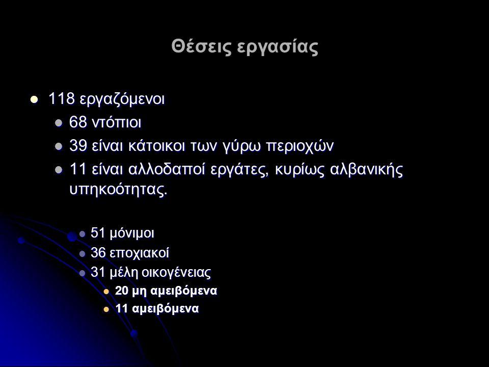 Θέσεις εργασίας 118 εργαζόμενοι 118 εργαζόμενοι 68 ντόπιοι 68 ντόπιοι 39 είναι κάτοικοι των γύρω περιοχών 39 είναι κάτοικοι των γύρω περιοχών 11 είναι αλλοδαποί εργάτες, κυρίως αλβανικής υπηκοότητας.