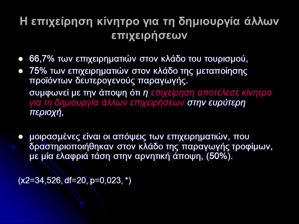 Η επιχείρηση κίνητρο για τη δημιουργία άλλων επιχειρήσεων 66,7% των επιχειρηματιών στον κλάδο του τουρισμού, 66,7% των επιχειρηματιών στον κλάδο του τ