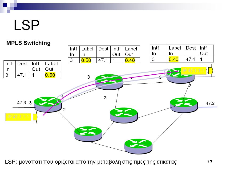 17 LSP 47.1 47.2 47.3 1 2 1 2 3 3 IP 47.1.1.1 1 2 3 MPLS Switching LSP: μονοπάτι που ορίζεται από την μεταβολή στις τιμές της ετικέτας