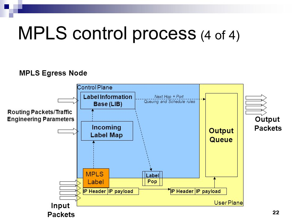 22 MPLS control process (4 of 4) User Plane Control Plane Next Hop + Port Queuing and Schedule rules Output Queue Incoming Label Map Label Information