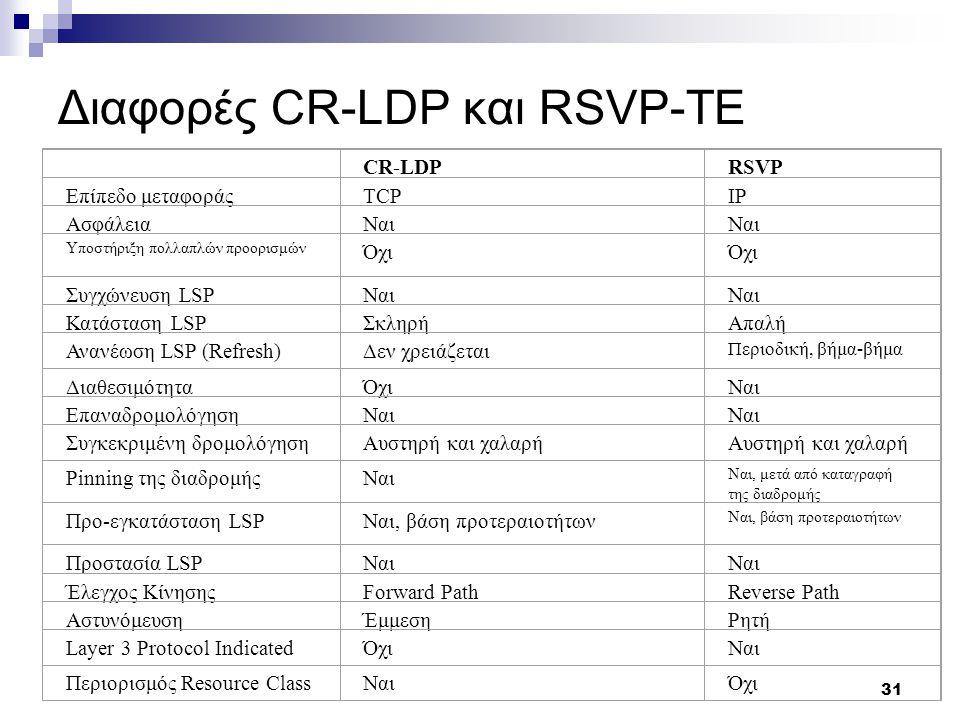 31 Διαφορές CR-LDP και RSVP-TE CR-LDPRSVP Επίπεδο μεταφοράςTCPIP ΑσφάλειαΝαι Υποστήριξη πολλαπλών προορισμών Όχι Συγχώνευση LSPΝαι Κατάσταση LSPΣκληρήΑπαλή Ανανέωση LSP (Refresh)Δεν χρειάζεται Περιοδική, βήμα-βήμα ΔιαθεσιμότηταΌχιΝαι ΕπαναδρομολόγησηΝαι Συγκεκριμένη δρομολόγησηΑυστηρή και χαλαρή Pinning της διαδρομήςΝαι Ναι, μετά από καταγραφή της διαδρομής Προ-εγκατάσταση LSPΝαι, βάση προτεραιοτήτων Προστασία LSPΝαι Έλεγχος ΚίνησηςForward PathReverse Path ΑστυνόμευσηΈμμεσηΡητή Layer 3 Protocol IndicatedΌχιΝαι Περιορισμός Resource ClassΝαιΌχι