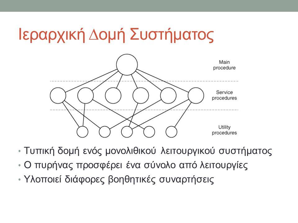 Ιεραρχική ∆ομή Συστήματος Τυπική δομή ενός μονολιθικού λειτουργικού συστήματος Ο πυρήνας προσφέρει ένα σύνολο από λειτουργίες Υλοποιεί