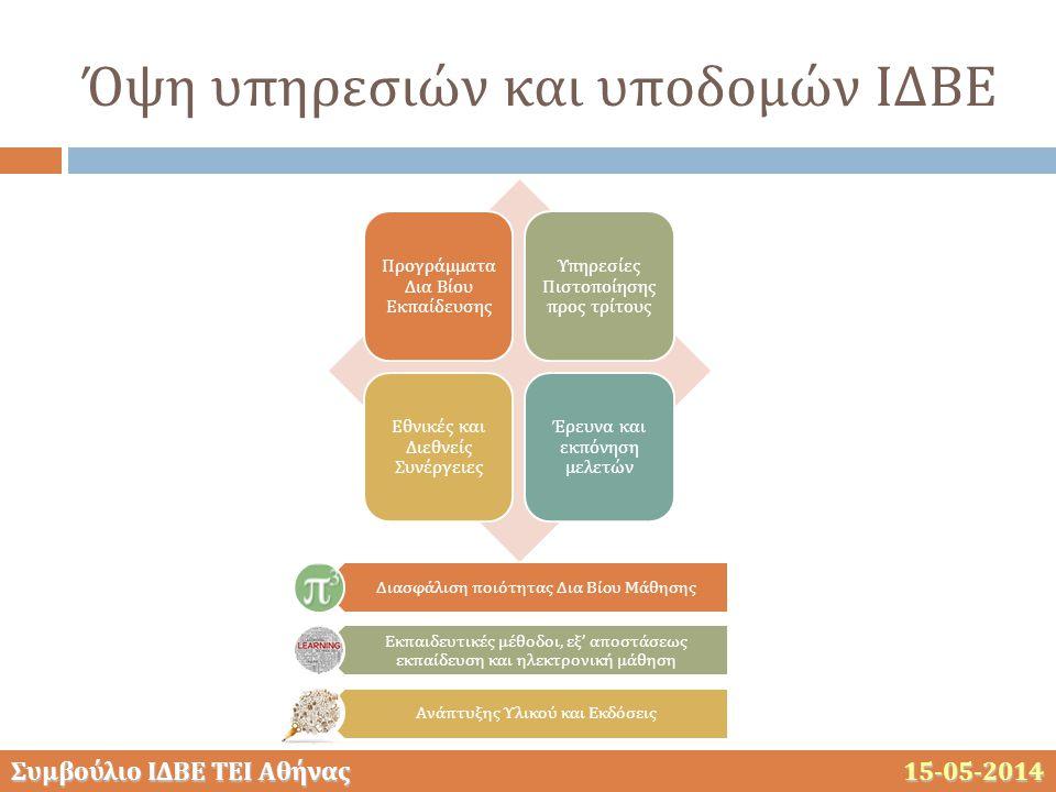 Συμβούλιο ΙΔΒΕ ΤΕΙ Αθήνας 15-05-2014 Όψη υπηρεσιών και υποδομών ΙΔΒΕ Προγράμματα Δια Βίου Εκπαίδευσης Υπηρεσίες Πιστοποίησης προς τρίτους Εθνικές και