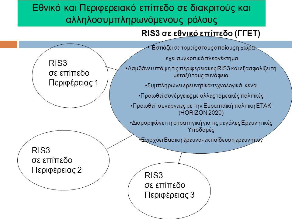 RIS3 σε επίπεδο Περιφέρειας 1 RIS3 σε επίπεδο Περιφέρειας 2 RIS3 σε επίπεδο Περιφέρειας 3 RIS3 σε εθνικό επίπεδο (ΓΓΕΤ) Εστιάζει σε τομείς στους οποίους η χώρα έχει συγκριτικό πλεονέκτημα Λαμβάνει υπόψη τις περιφερειακές RIS3 και εξασφαλίζει τη μεταξύ τους συνάφεια Συμπληρώνει ερευνητικά/τεχνολογικά κενά Προωθεί συνέργειες με άλλες τομεακές πολιτικές Προωθεί συνέργειες με την Ευρωπαϊκή πολιτική ETAK (HORIZON 2020) Διαμορφώνει τη στρατηγική για τις μεγάλες Ερευνητικές Υποδομές Ενισχύει Βασική έρευνα- εκπαίδευση ερευνητών Εθνικό και Περιφερειακό επίπεδο σε διακριτούς και αλληλοσυμπληρωνόμενους ρόλους