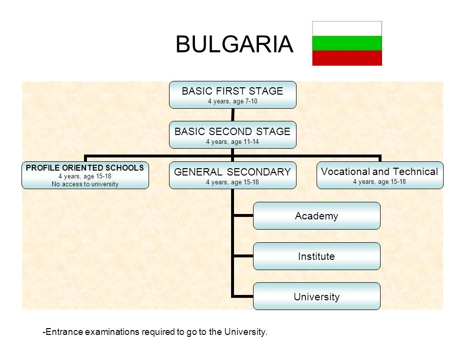 BULGARIA BASIC FIRST STAGE 4 years, age 7-10 BASIC SECOND STAGE 4 years, age 11-14 PROFILE ORIENTED SCHOOLS 4 years, age 15-18 No access to university