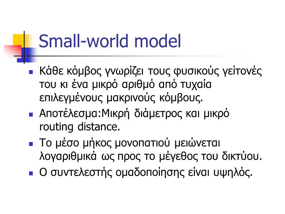 Small-world model Κάθε κόμβος γνωρίζει τους φυσικούς γείτονές του κι ένα μικρό αριθμό από τυχαία επιλεγμένους μακρινούς κόμβους.