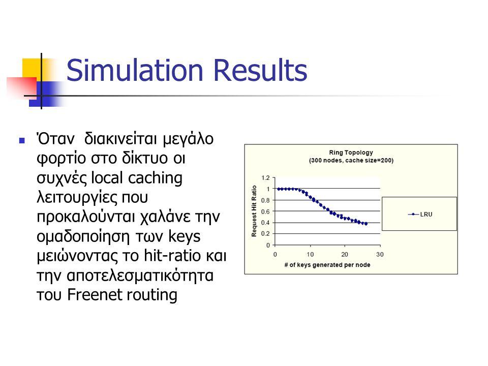 Simulation Results Όταν διακινείται μεγάλο φορτίο στο δίκτυο οι συχνές local caching λειτουργίες που προκαλούνται χαλάνε την ομαδοποίηση των keys μειώνοντας το hit-ratio και την αποτελεσματικότητα του Freenet routing