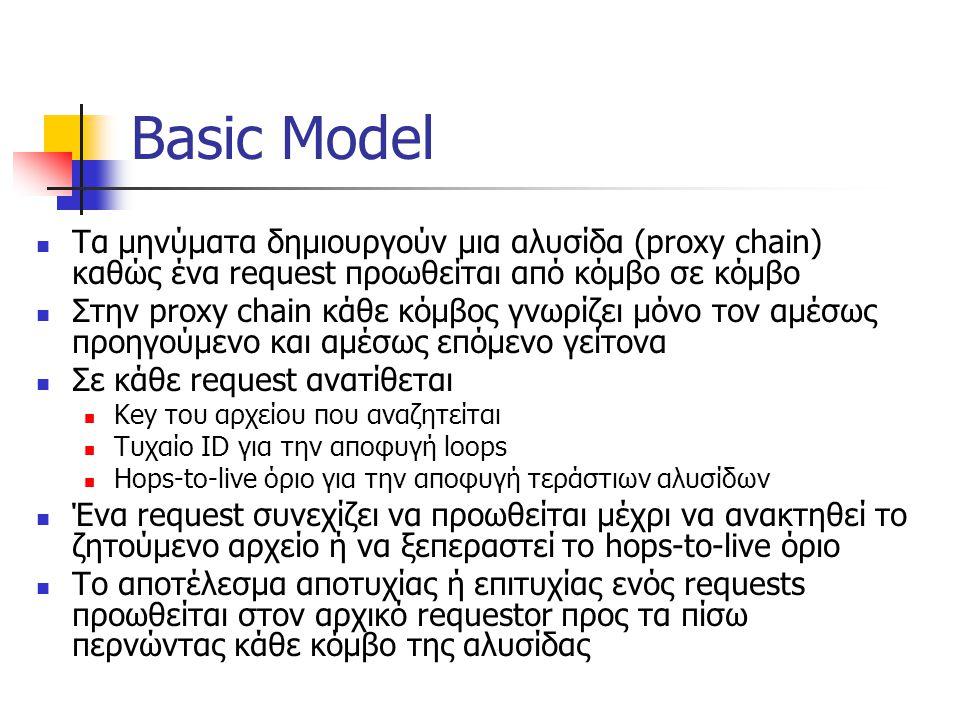 Basic Model Τα µηνύµατα δηµιουργούν µια αλυσίδα (proxy chain) καθώς ένα request προωθείται από κόµβο σε κόµβο Στην proxy chain κάθε κόμβος γνωρίζει μόνο τον αμέσως προηγούμενο και αμέσως επόμενο γείτονα Σε κάθε request ανατίθεται Key του αρχείου που αναζητείται Τυχαίο ID για την αποφυγή loops Hops-to-live όριο για την αποφυγή τεράστιων αλυσίδων Ένα request συνεχίζει να προωθείται μέχρι να ανακτηθεί το ζητούμενο αρχείο ή να ξεπεραστεί το hops-to-live όριο Το αποτέλεσμα αποτυχίας ή επιτυχίας ενός requests προωθείται στον αρχικό requestor προς τα πίσω περνώντας κάθε κόμβο της αλυσίδας