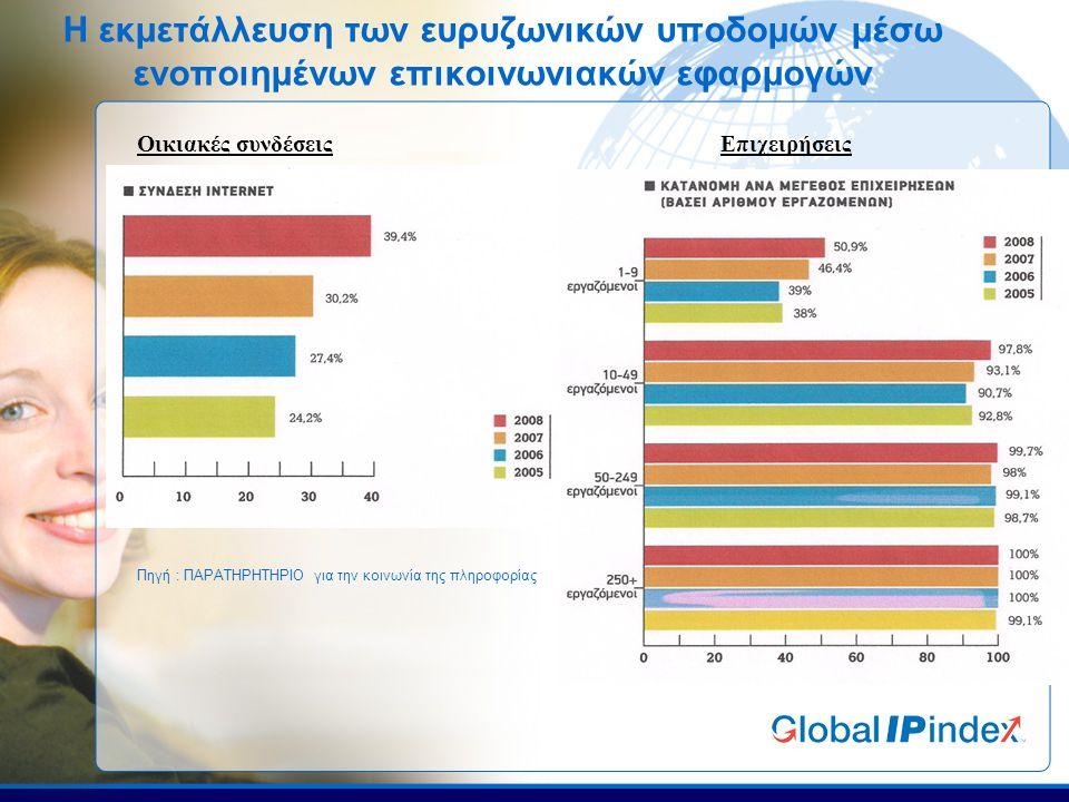 Η εκμετάλλευση των ευρυζωνικών υποδομών μέσω ενοποιημένων επικοινωνιακών εφαρμογών Οικιακές συνδέσεις Επιχειρήσεις Πηγή : ΠΑΡΑΤΗΡΗΤΗΡΙΟ για την κοινωνία της πληροφορίας