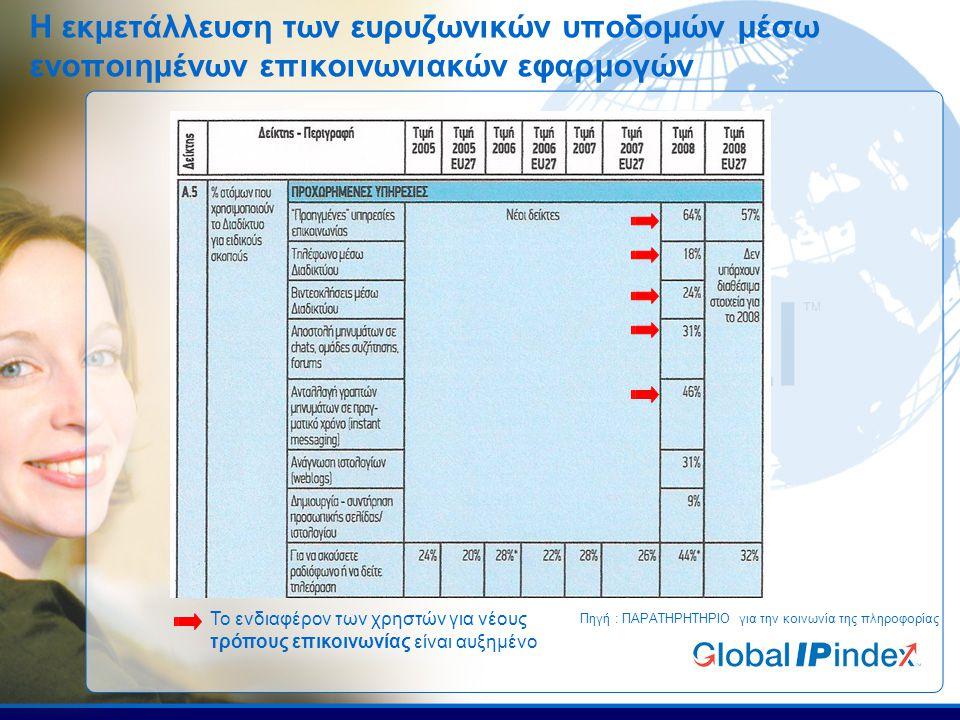 Τι είναι το Global IP index.Same systems… Secure Reliable Efficient © Copyright 2009.