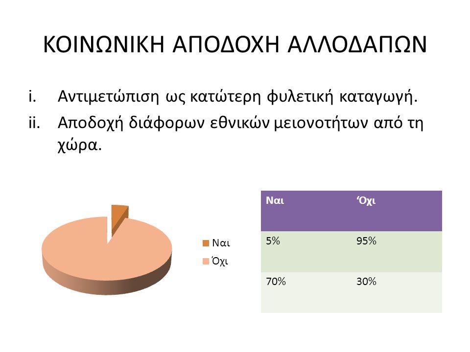 ΑΠΟΔΟΧΗ ΑΛΛΟΘΡΗΣΚΩΝ Ποια η γνώμη σας για τους πιστούς του Ισλάμ; Ποια η γνώμη σας για τους πιστούς εκτός Ισλάμ; ΘΕΤΙΚΑΑΡΝΗΤΙΚΑ 80%20% 90%10%