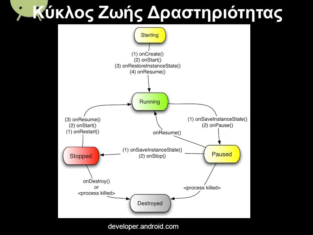Κύκλος Ζωής Δραστηριότητας developer.android.com