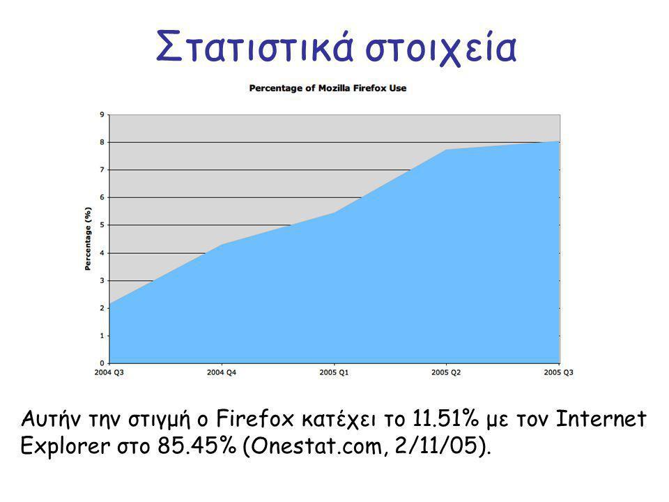 Στατιστικά στοιχεία Αυτήν την στιγμή ο Firefox κατέχει το 11.51% με τον Internet Explorer στο 85.45% (Onestat.com, 2/11/05).