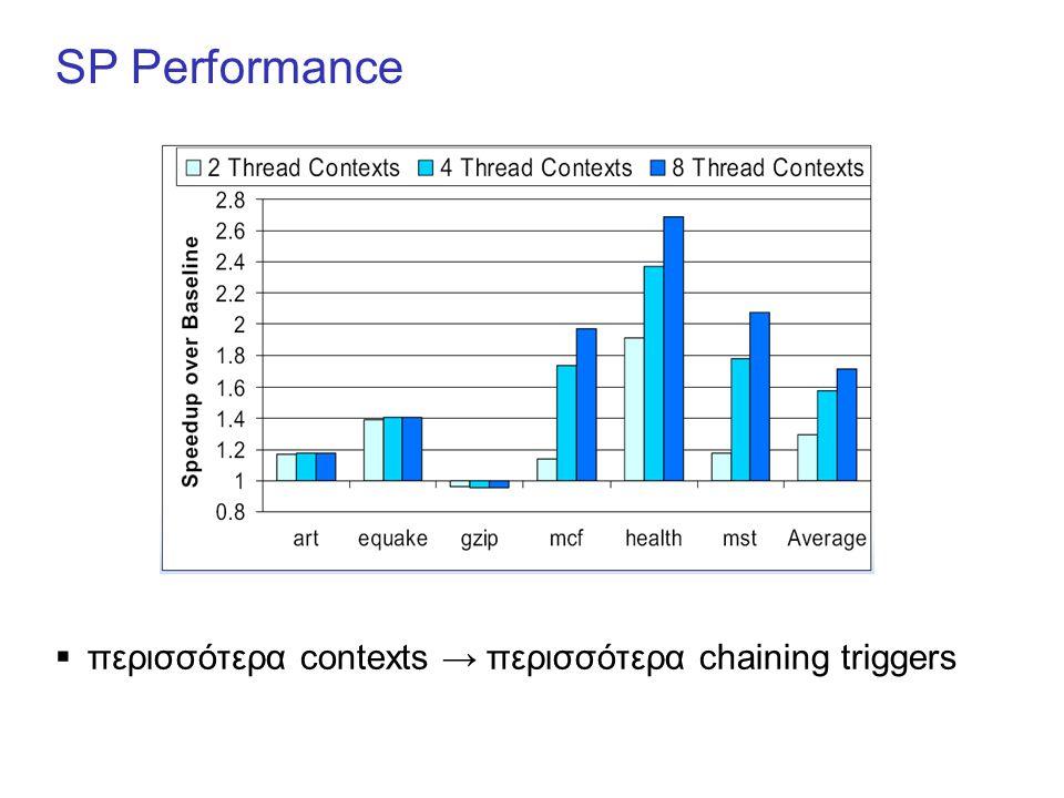 SP Performance  περισσότερα contexts → περισσότερα chaining triggers