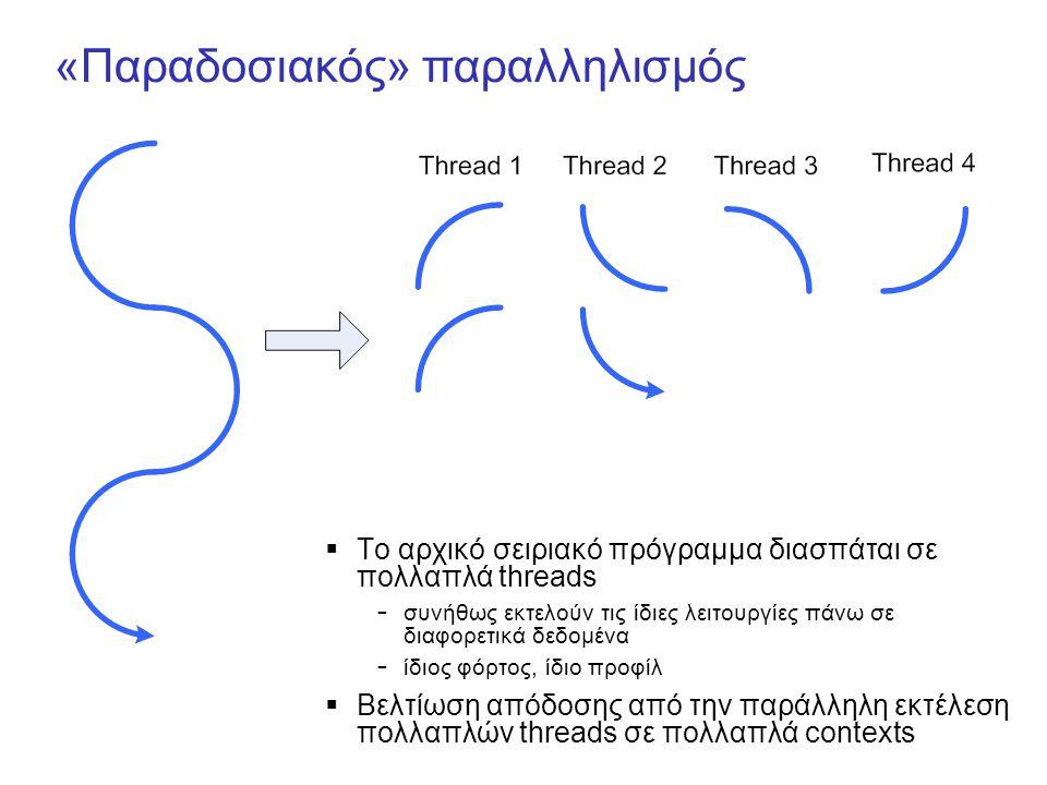 «Παραδοσιακός» παραλληλισμός  Το αρχικό σειριακό πρόγραμμα διασπάται σε πολλαπλά threads – συνήθως εκτελούν τις ίδιες λειτουργίες πάνω σε διαφορετικά δεδομένα – ίδιος φόρτος, ίδιο προφίλ  Βελτίωση απόδοσης από την παράλληλη εκτέλεση πολλαπλών threads σε πολλαπλά contexts