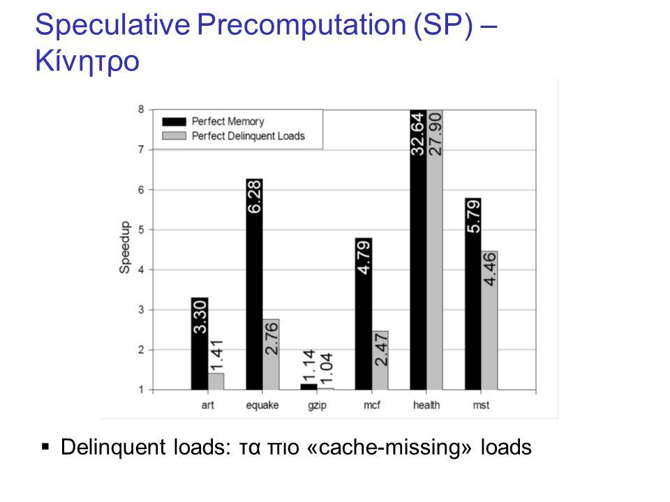 Speculative Precomputation (SP) – Κίνητρο  Delinquent loads: τα πιο «cache-missing» loads