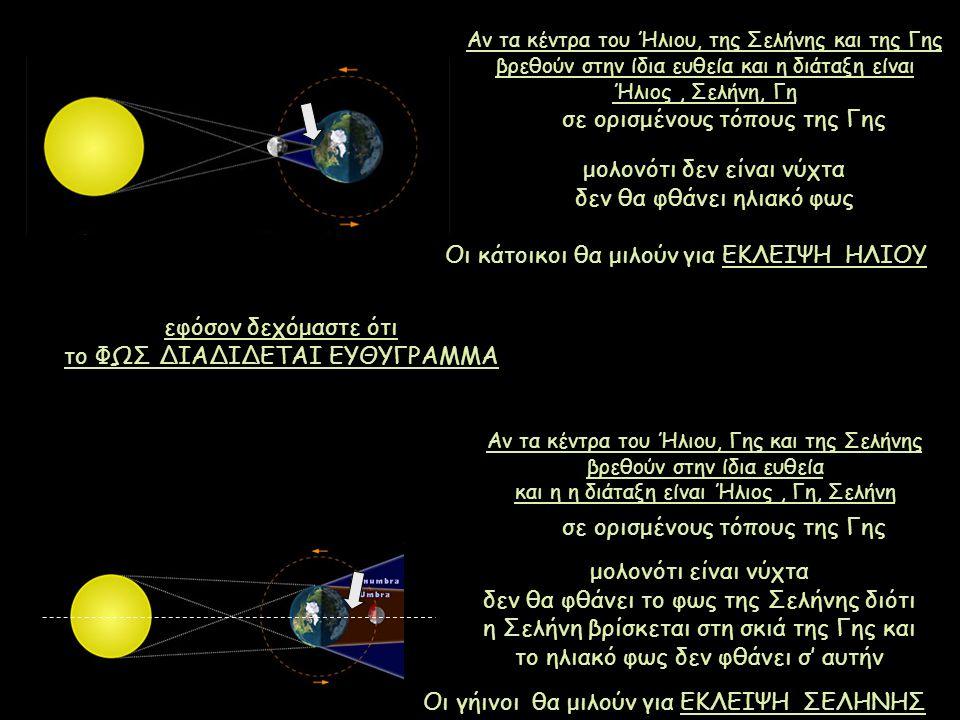 Αν τα κέντρα του Ήλιου, της Σελήνης και της Γης βρεθούν στην ίδια ευθεία και η διάταξη είναι Ήλιος, Σελήνη, Γη σε ορισμένους τόπους της Γης μολονότι δ
