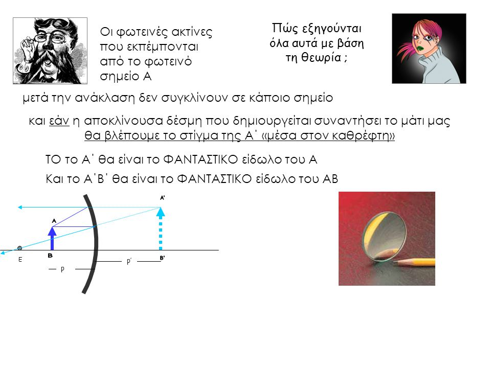 Οι φωτεινές ακτίνες που εκπέμπονται από το φωτεινό σημείο Α Ε p p' μετά την ανάκλαση δεν συγκλίνουν σε κάποιο σημείο και εάν η αποκλίνουσα δέσμη που δ