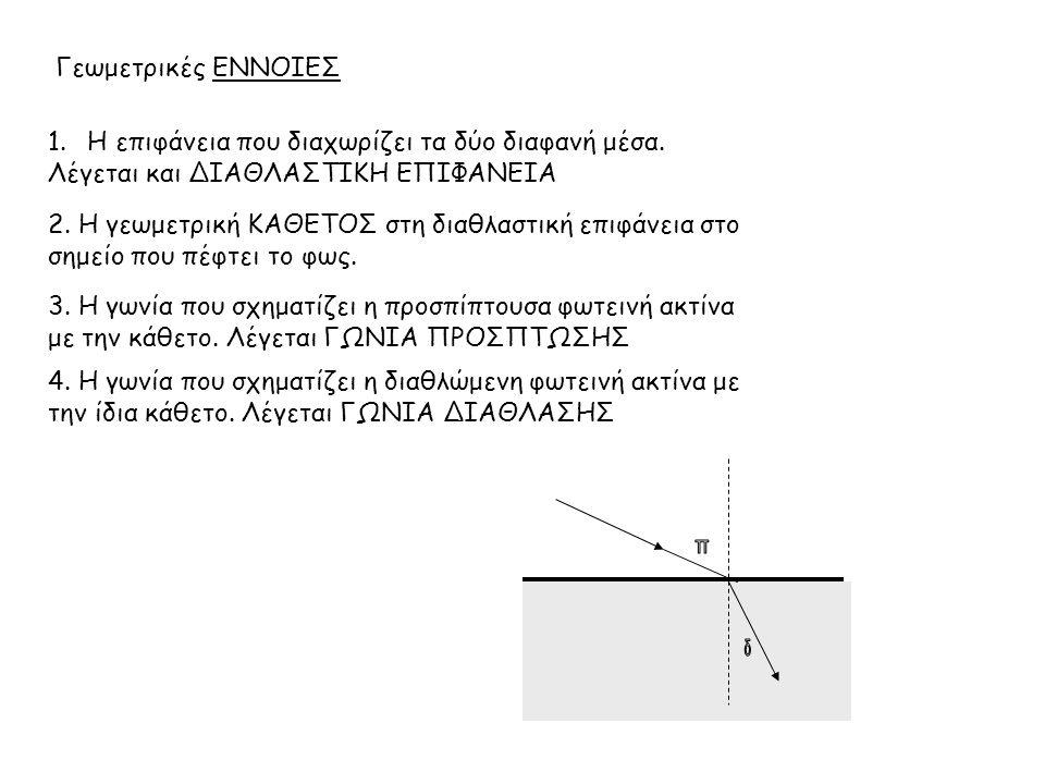 Γεωμετρικές ΕΝΝΟΙΕΣ 2. Η γεωμετρική ΚΑΘΕΤΟΣ στη διαθλαστική επιφάνεια στο σημείο που πέφτει το φως. 1.Η επιφάνεια που διαχωρίζει τα δύο διαφανή μέσα.