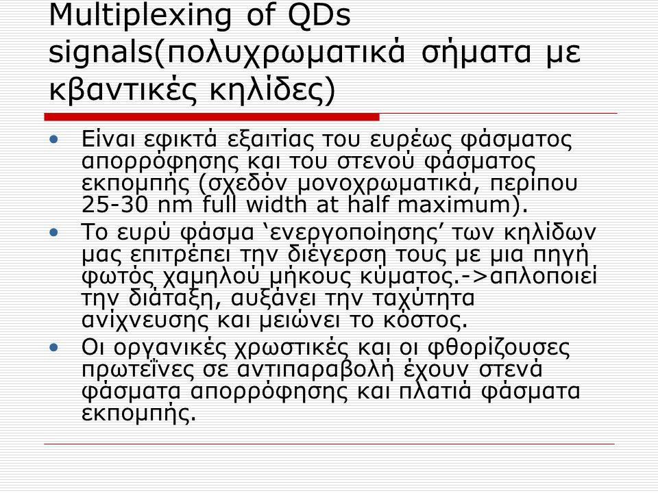 Multiplexing of QDs signals(πολυχρωματικά σήματα με κβαντικές κηλίδες) Είναι εφικτά εξαιτίας του ευρέως φάσματος απορρόφησης και τoυ στενού φάσματος ε
