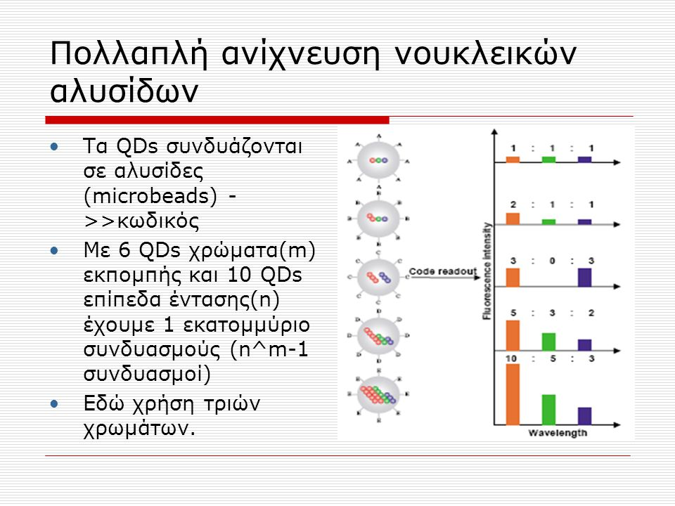Πολλαπλή ανίχνευση νουκλεικών αλυσίδων Τα QDs συνδυάζονται σε αλυσίδες (microbeads) - >>κωδικός Με 6 QDs χρώματα(m) εκπομπής και 10 QDs επίπεδα ένταση