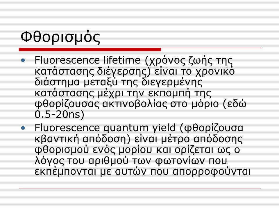 Φθορισμός Fluorescence lifetime (χρόνος ζωής της κατάστασης διέγερσης) είναι το χρονικό διάστημα μεταξύ της διεγερμένης κατάστασης μέχρι την εκπομπή τ