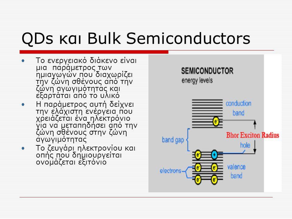 QDs και Bulk Semiconductors Quantum Dots είναι ένας μη οργανικός νανοκρυσταλλικός ημιαγωγός Τα QDs αποτελούνται από 100 με 1000 ηλεκτρόνια ή 10 με 50 άτομα σε διάμετρο και έχουν μέγεθος 2 με 10 nm.