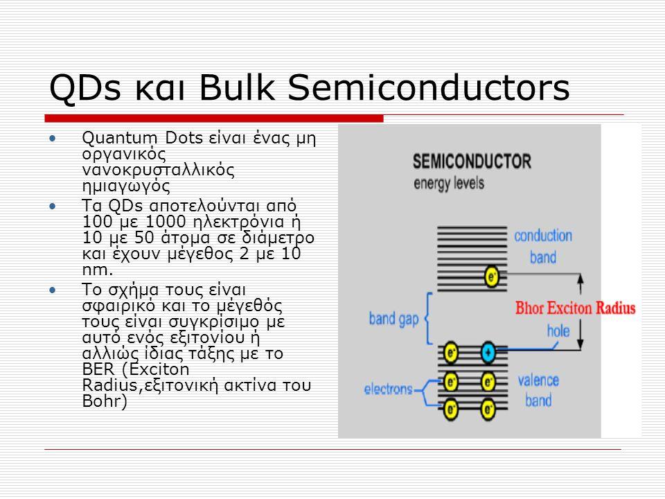 QDs και Bulk Semiconductors Σημαντική διαφορά είναι ότι στις QDs μπορούμε να ορίσουμε τα μήκη κύματος που θα εκπέμψουν ενώ στους συμπαγείς είχαμε συνεχές φάσμα Αυτό οφείλεται στο quantum confinement effect (κβαντική παγίδευση), η αρχή δηλαδή που ορίζει τις οπτοηλεκτρονικές ιδιότητες να εξαρτώνται από το μέγεθος του QD