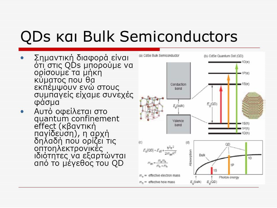 QDs και Bulk Semiconductors Προσθαφαιρώντας άτομα στα QDs ->μεταβάλλεις το ενεργειακό διάκενο ->ελέγχεις το μήκος εκπομπής ή μεταβάλλοντας το μέγεθος στα QDs ->μεταβάλλεις το ενεργειακό διάκενο ->ελέγχεις το μήκος εκπομπής Όσο μικρότερη είναι η κηλίδα τόσο πιο μπλε είναι το φωτόνιο εκπομπής και αντίστοιχα όσο πιο μεγάλη είναι τόσο πιο κόκκινη είναι η εκπομπή Το εύρος εκπομπής των QDs εκτείνεται από το υπεριώδες μέχρι το υπέρυθρο (400- 4000nm)
