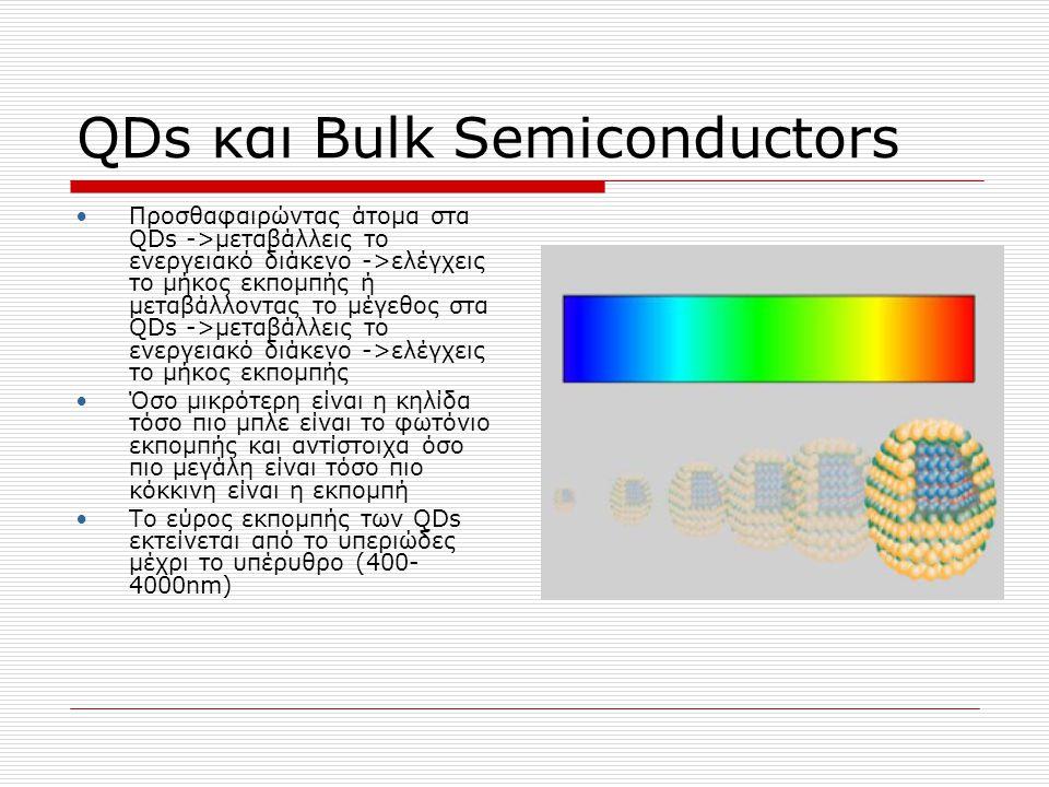 QDs και Bulk Semiconductors Προσθαφαιρώντας άτομα στα QDs ->μεταβάλλεις το ενεργειακό διάκενο ->ελέγχεις το μήκος εκπομπής ή μεταβάλλοντας το μέγεθος