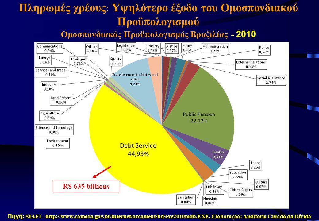 Πηγή : SIAFI - http://www.camara.gov.br/internet/orcament/bd/exe2010mdb.EXE. Elaboração: Auditoria Cidadã da Dívida R$ 635 billions Πληρωμές χρέους :