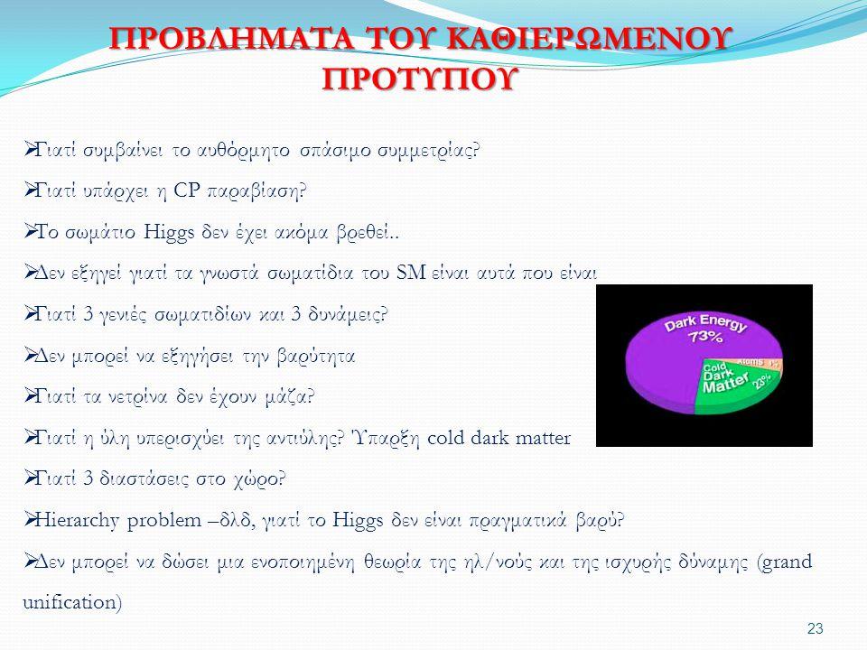 ΠΡΟΒΛΗΜΑΤΑ ΤΟΥ ΚΑΘΙΕΡΩΜΕΝΟΥ ΠΡΟΤΥΠΟΥ  Γιατί συμβαίνει το αυθόρμητο σπάσιμο συμμετρίας?  Γιατί υπάρχει η CP παραβίαση?  Το σωμάτιο Higgs δεν έχει ακ