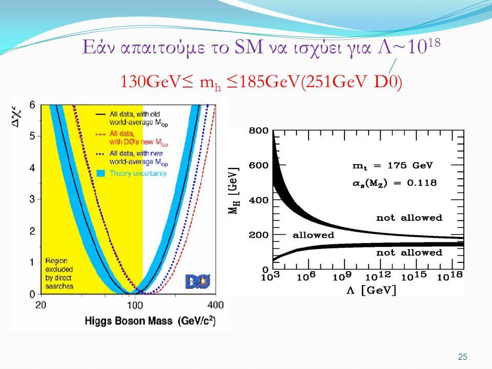 Εάν απαιτούμε το SM να ισχύει για Λ~10 18 130GeV≤ m h ≤185GeV(251GeV D0) 25