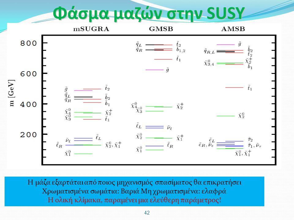 Φάσμα μαζών στην SUSY 42 Η μάζα εξαρτάται από ποιος μηχανισμός σπασίματος θα επικρατήσει Χρωματισμένα σωμάτια: Βαριά Μη χρωματισμένα: ελαφρά Η ολική κ