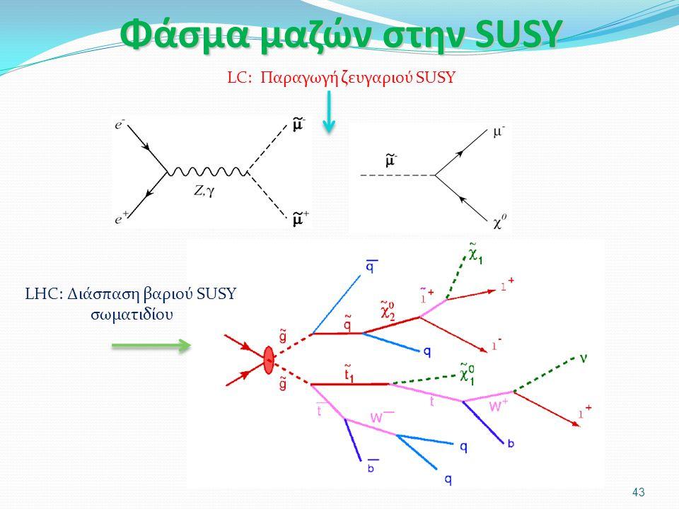Φάσμα μαζών στην SUSY 43 LHC: Διάσπαση βαριού SUSY σωματιδίου LC: Παραγωγή ζευγαριού SUSY