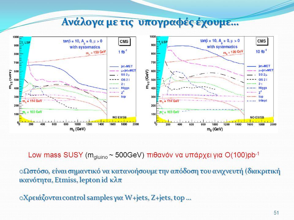 Ανάλογα με τις υπογραφές έχουμε… Ανάλογα με τις υπογραφές έχουμε… 51 Low mass SUSY (m gluino ~ 500GeV) πιθανόν να υπάρχει για Ο(100)pb -1 o Ωστόσο, εί