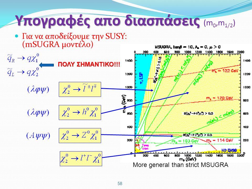 Υπογραφές απο διασπάσεις Υπογραφές απο διασπάσεις (m 0,m 1/2 ) Για να αποδείξουμε την SUSY: (mSUGRA μοντέλο) 58 More general than strict MSUGRA ΠΟΛΥ Σ