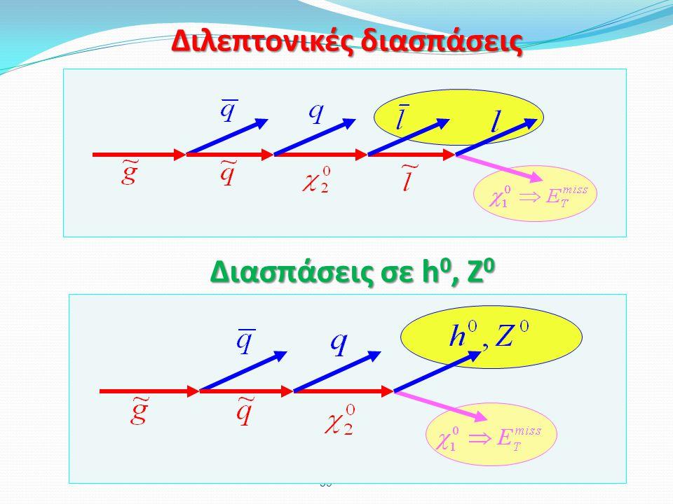 59 Διλεπτονικές διασπάσεις Διασπάσεις σε h 0, Z 0