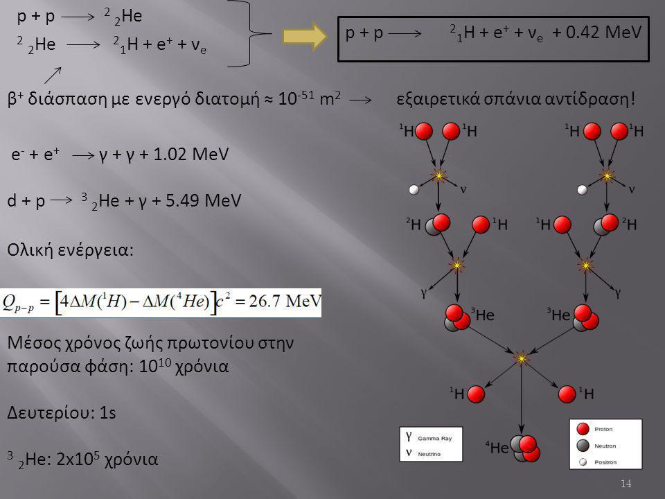 p + p 2 2 He 2 2 He 2 1 Η + e + + ν e 14 β + διάσπαση με ενεργό διατομή ≈ 10 -51 m 2 εξαιρετικά σπάνια αντίδραση.