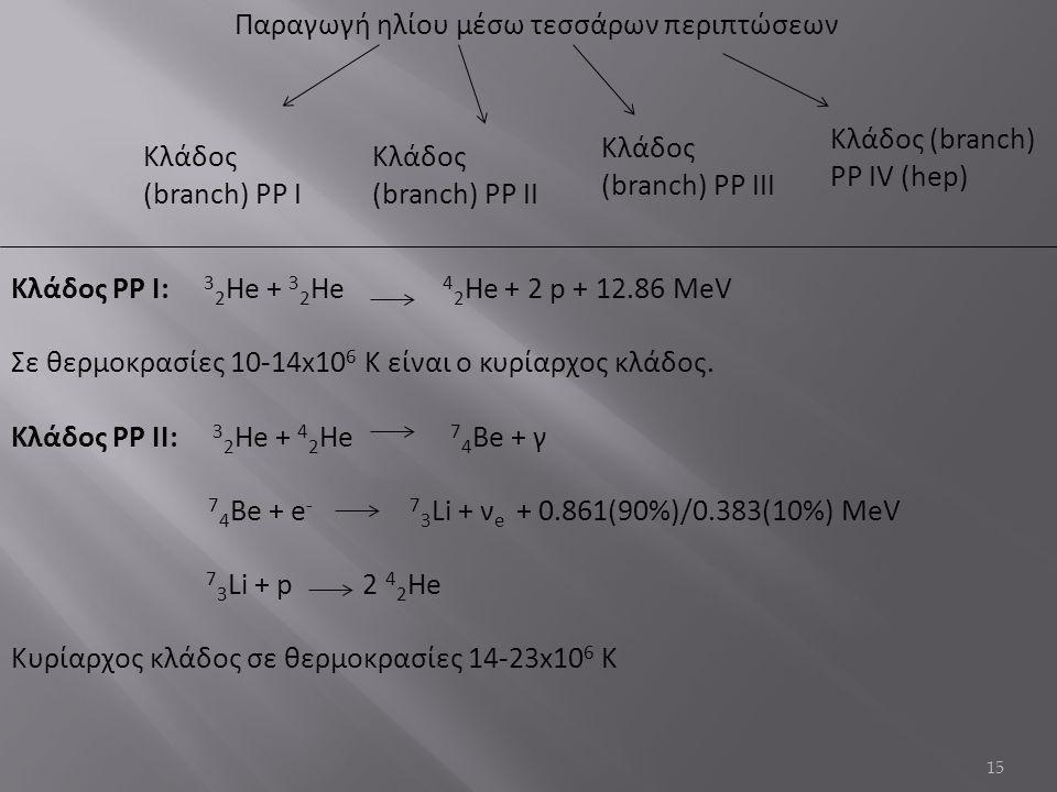 15 Παραγωγή ηλίου μέσω τεσσάρων περιπτώσεων Κλάδος (branch) PP II Κλάδος (branch) PP I Κλάδος (branch) PP III Κλάδος (branch) PP IV (hep) Κλάδος PP I: 3 2 He + 3 2 He 4 2 He + 2 p + 12.86 MeV Σε θερμοκρασίες 10-14x10 6 K είναι ο κυρίαρχος κλάδος.