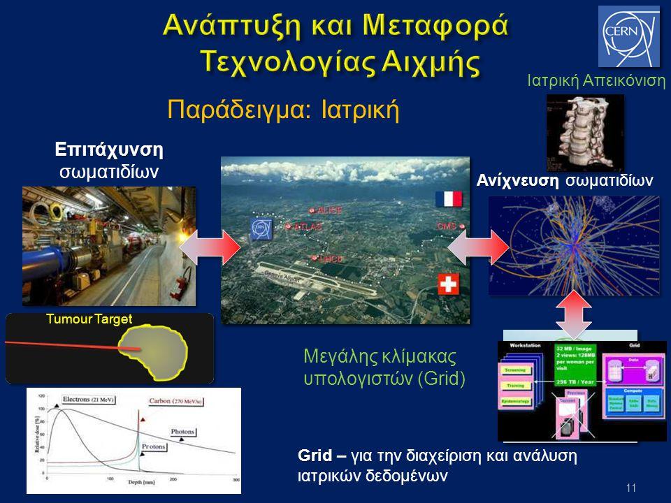 11 Παράδειγμα: ΙατρικήΕπιτάχυνση σωματιδίων Ανίχνευση Ανίχνευση σωματιδίων Μεγάλης κλίμακας υπολογιστών (Grid) Grid Grid – για την διαχείριση και ανάλυση ιατρικών δεδομένων Ιατρική Απεικόνιση Tumour Target