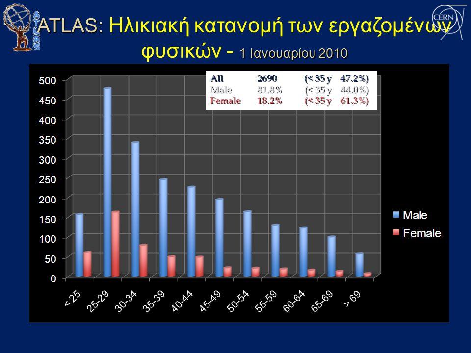 ATLAS: 1 Ιανουαρίου 2010 ATLAS: Ηλικιακή κατανομή των εργαζομένων φυσικών - 1 Ιανουαρίου 2010 All2690(< 35 y 47.2%) Male81.8%(< 35 y 44.0%) Female18.2%(< 35 y 61.3%)
