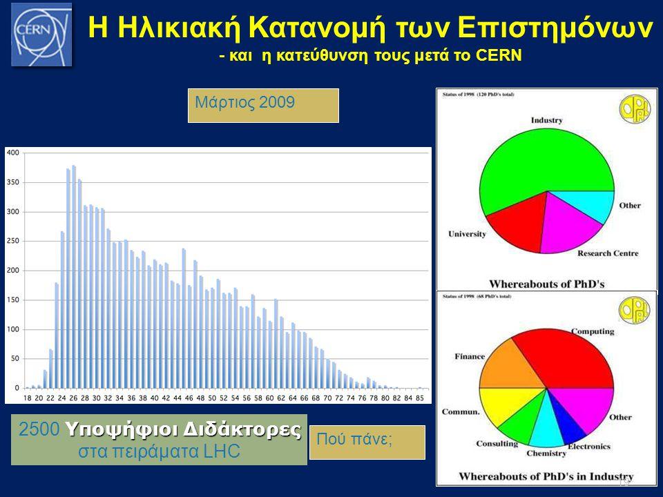 Μάρτιος 2009 Πού πάνε; Υποψήφιοι Διδάκτορες 2500 Υποψήφιοι Διδάκτορες στα πειράματα LHC Η Ηλικιακή Κατανομή των Επιστημόνων - και η κατεύθυνση τους με