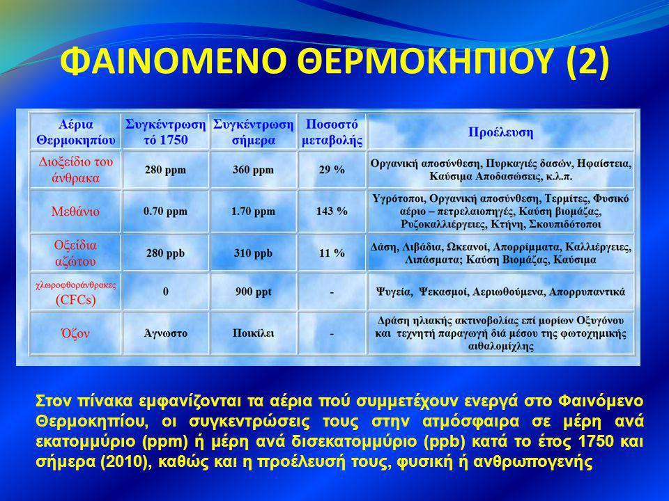 ΦΑΙΝΟΜΕΝΟ ΘΕΡΜΟΚΗΠΙΟΥ (2) Στον πίνακα εμφανίζονται τα αέρια πού συμμετέχουν ενεργά στο Φαινόμενο Θερμοκηπίου, οι συγκεντρώσεις τους στην ατμόσφαιρα σε μέρη ανά εκατομμύριο (ppm) ή μέρη ανά δισεκατομμύριο (ppb) κατά το έτος 1750 και σήμερα (2010), καθώς και η προέλευσή τους, φυσική ή ανθρωπογενής