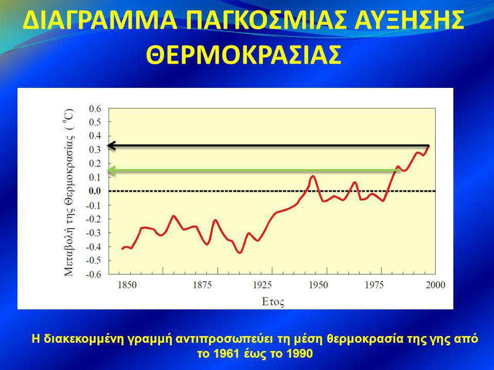 ΔΙΑΓΡΑΜΜΑ ΠΑΓΚΟΣΜΙΑΣ ΑΥΞΗΣΗΣ ΘΕΡΜΟΚΡΑΣΙΑΣ H διακεκομμένη γραμμή αντιπροσωπεύει τη μέση θερμοκρασία της γης από το 1961 έως το 1990