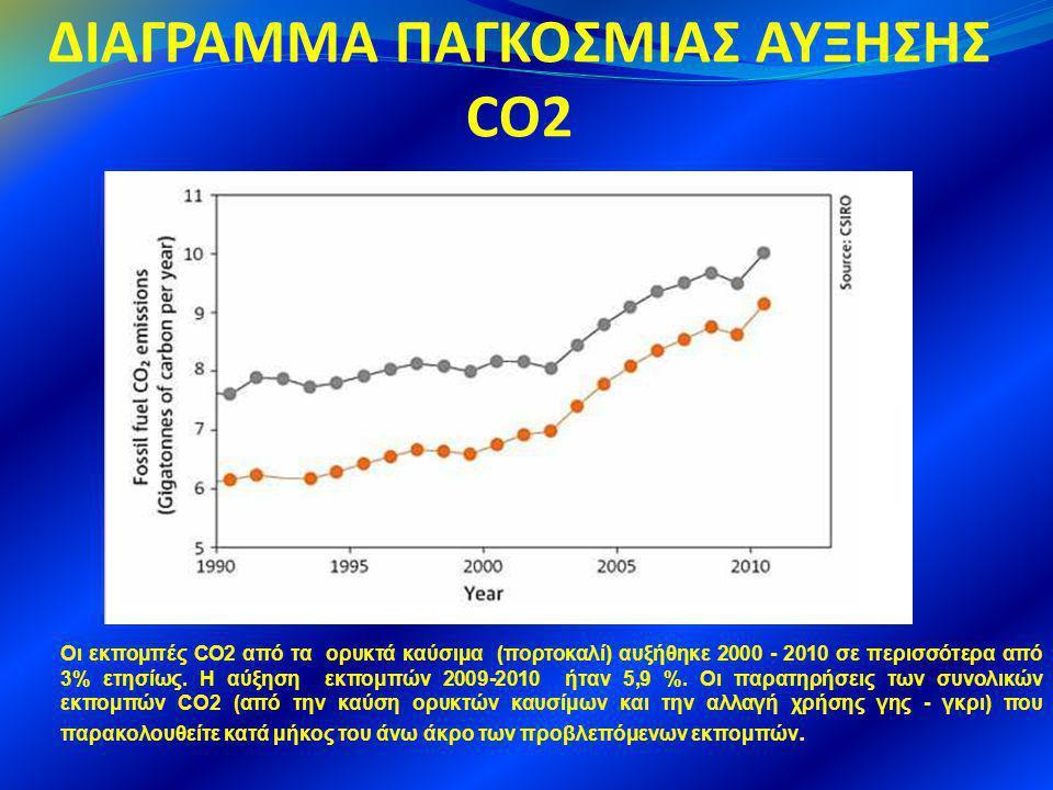 ΔΙΑΓΡΑΜΜΑ ΠΑΓΚΟΣΜΙΑΣ ΑΥΞΗΣΗΣ CO2 Οι εκπομπές CO2 από τα ορυκτά καύσιμα (πορτοκαλί) αυξήθηκε 2000 - 2010 σε περισσότερα από 3% ετησίως. Η αύξηση εκπομπ